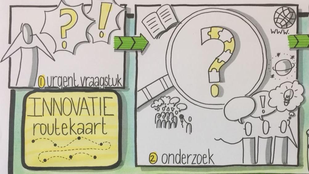 Innovatie-expeditie RIBW Nijmegen en Rivierenland